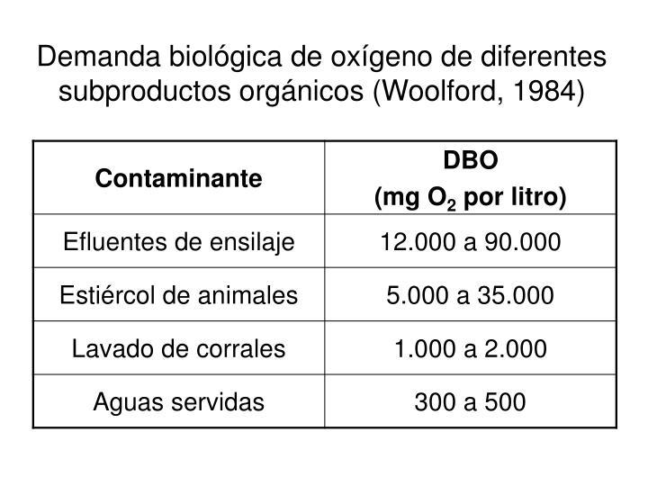 Demanda biológica de oxígeno de diferentes subproductos orgánicos (Woolford, 1984)