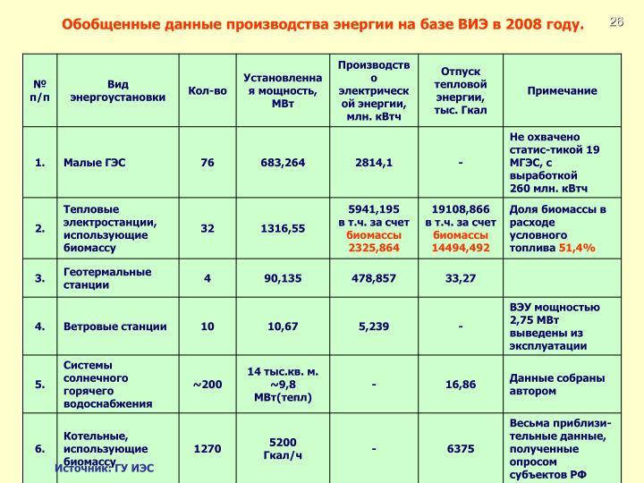 Обобщенные данные производства энергии на базе ВИЭ в 2008 году.
