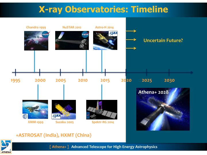 X-ray Observatories: Timeline