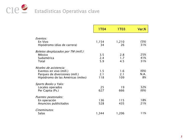 Estadísticas Operativas clave