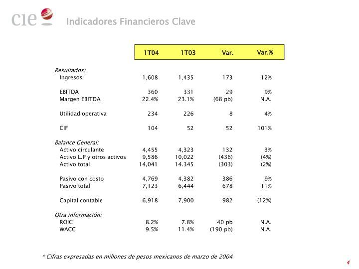Indicadores Financieros Clave