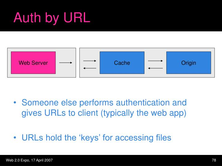 Auth by URL