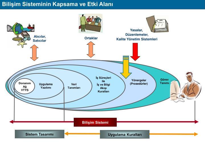 Bilişim Sisteminin Kapsama ve Etki Alanı