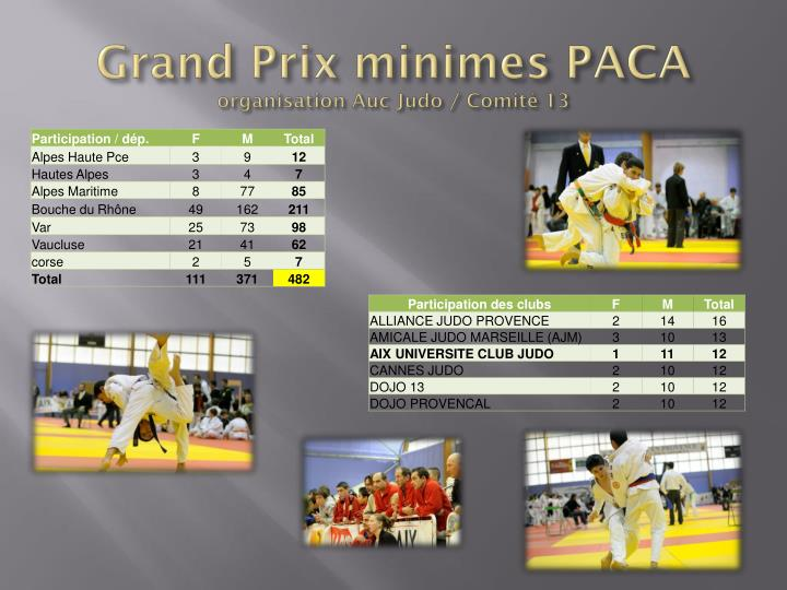 Grand Prix minimes PACA
