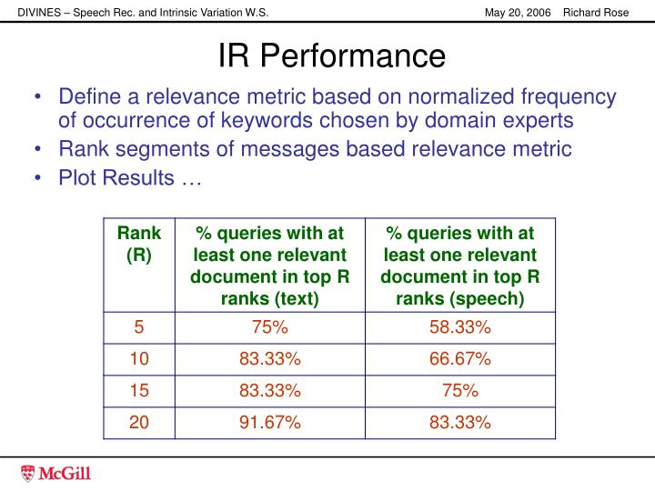 IR Performance