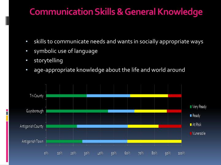 Communication Skills & General Knowledge
