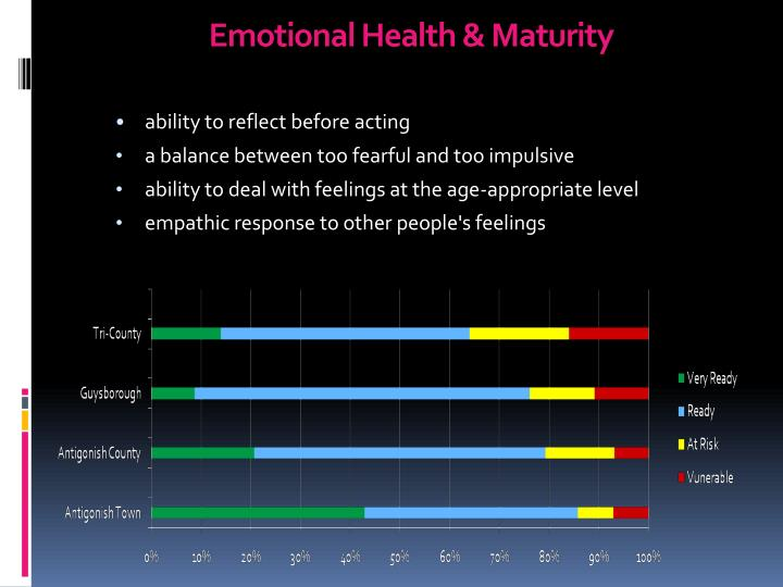 Emotional Health & Maturity