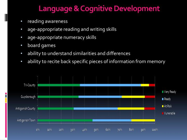 Language & Cognitive Development