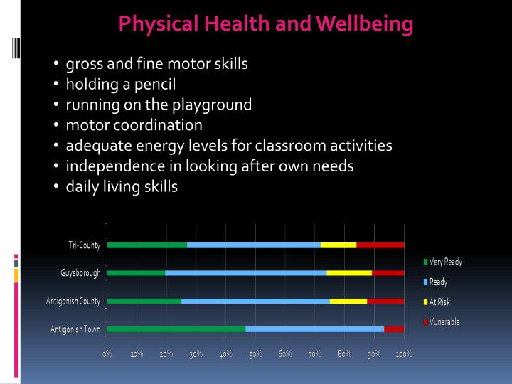 Physical Health and Wellbeing
