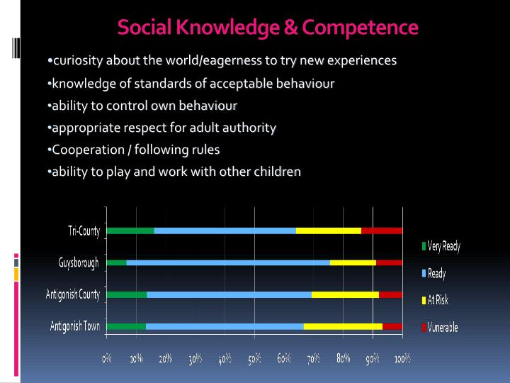 Social Knowledge & Competence