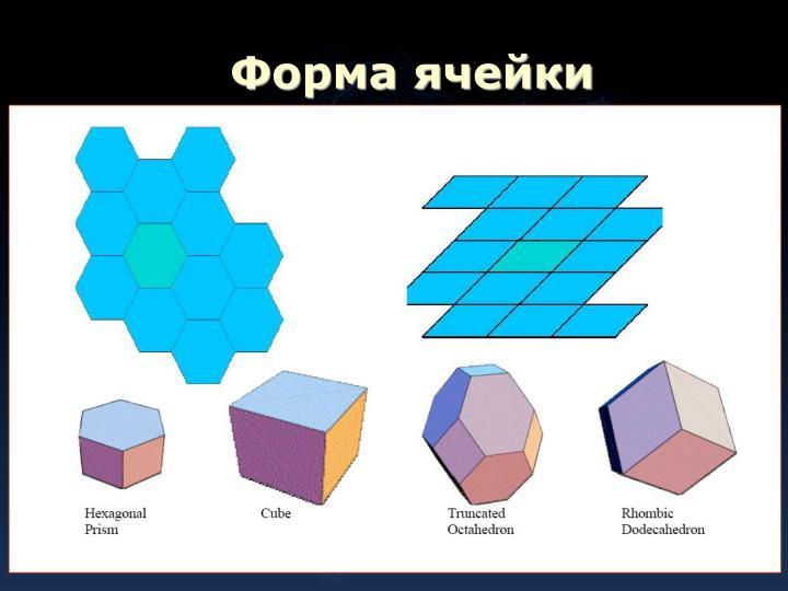 Форма ячейки
