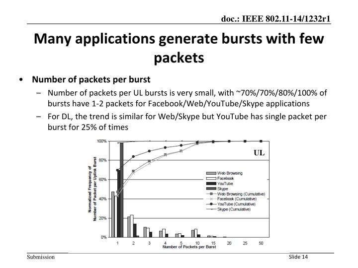 Number of packets per burst