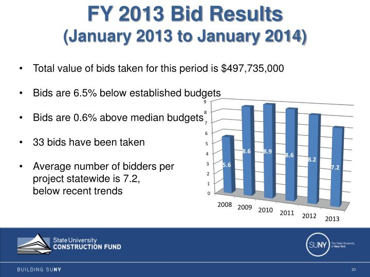 FY 2013 Bid Results