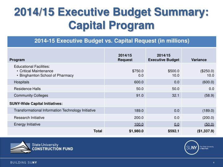 2014/15 Executive Budget Summary:
