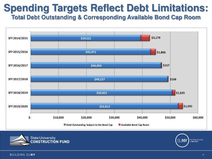 Spending Targets Reflect Debt Limitations: