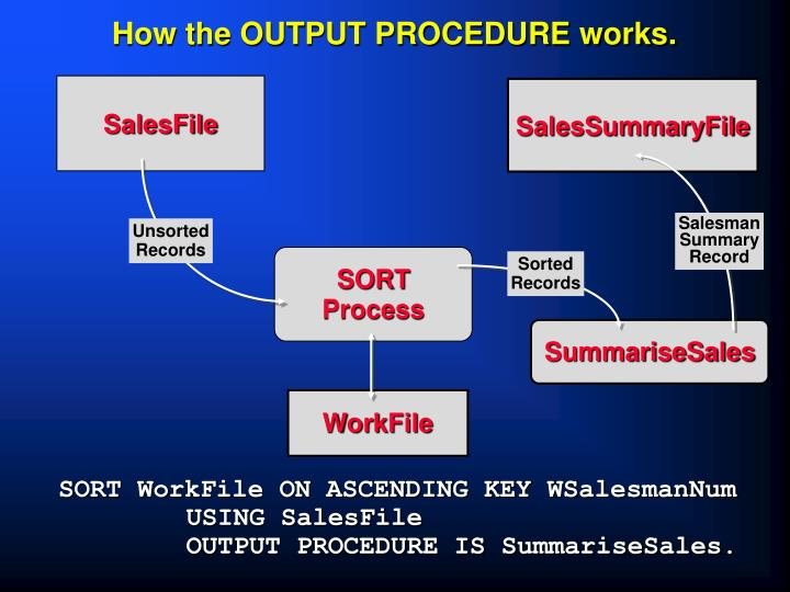 How the OUTPUT PROCEDURE works.