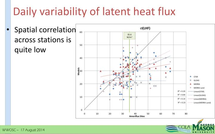 Daily variability of latent heat flux