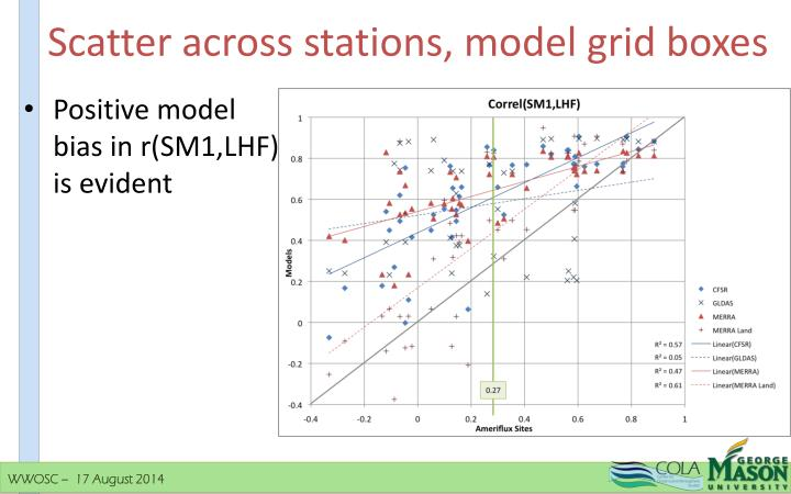 Scatter across stations, model grid boxes