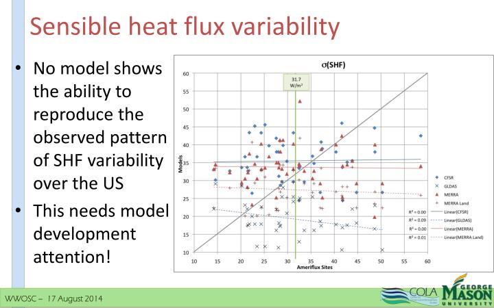 Sensible heat flux variability