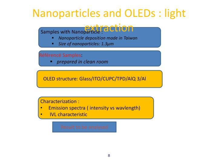 Nanoparticles and OLEDs : light extraction