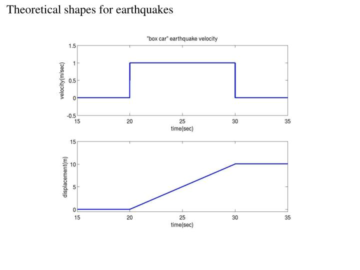 Theoretical shapes for earthquakes