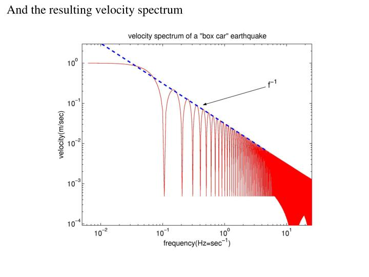 And the resulting velocity spectrum