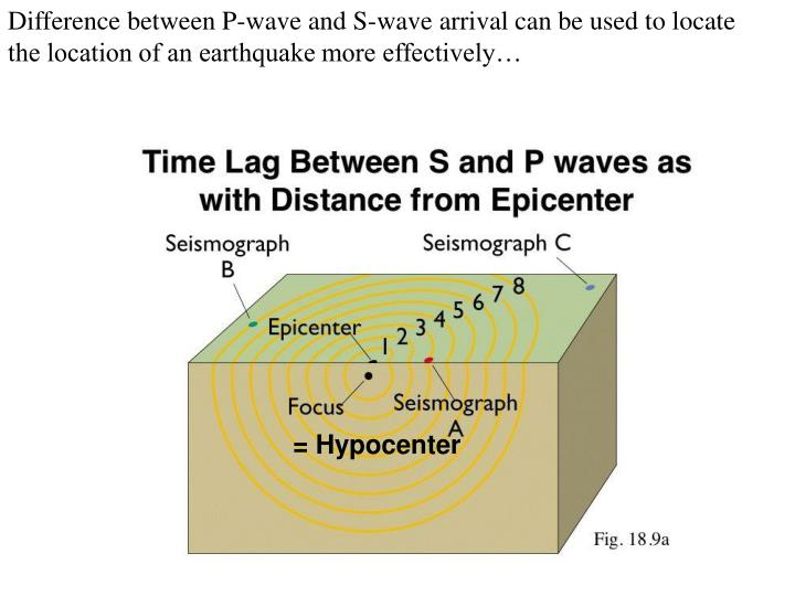 Difference between P-wave and S-wave arrival can be used to locate