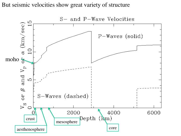 But seismic velocities show great variety of structure