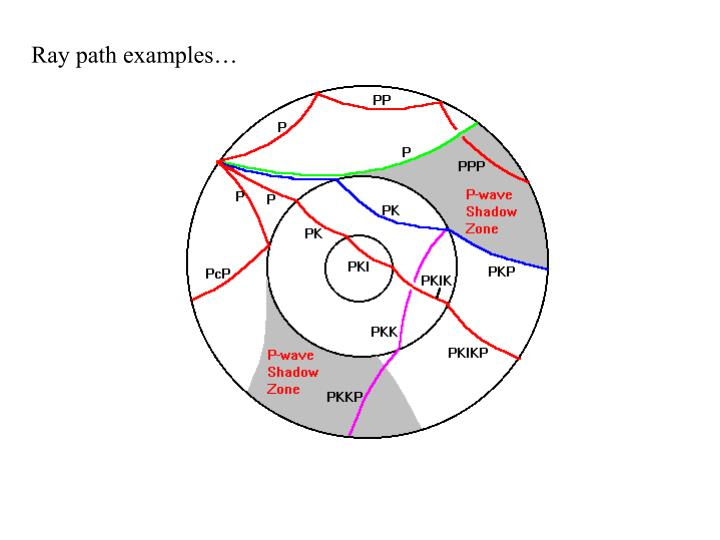 Ray path examples…