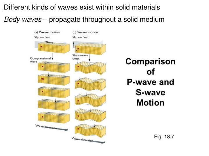 Different kinds of waves exist within solid materials
