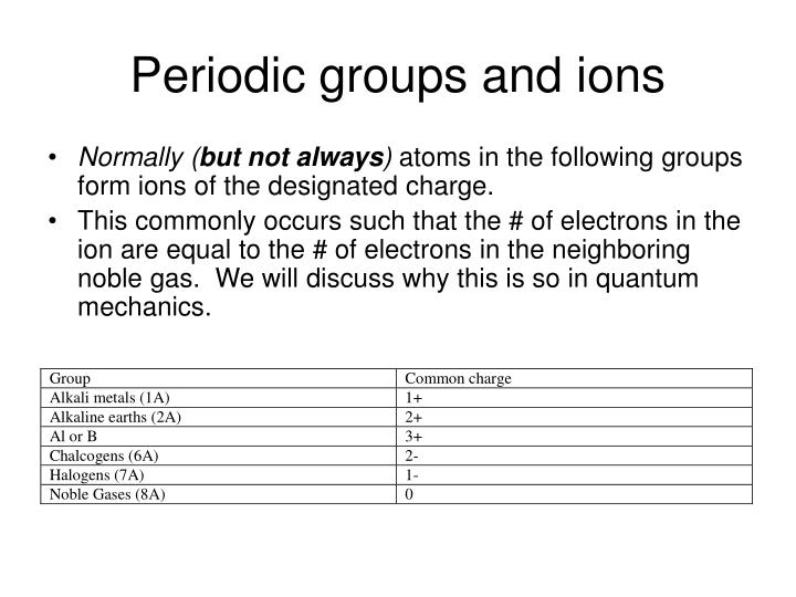 Periodic groups and ions