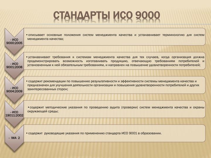 Стандарты ИСО 9000