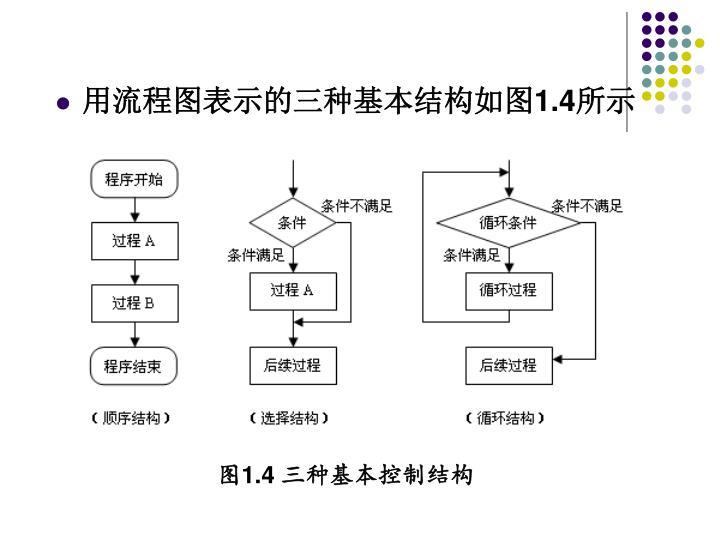 用流程图表示的三种基本结构如图