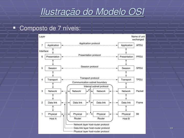 Ilustração do Modelo OSI
