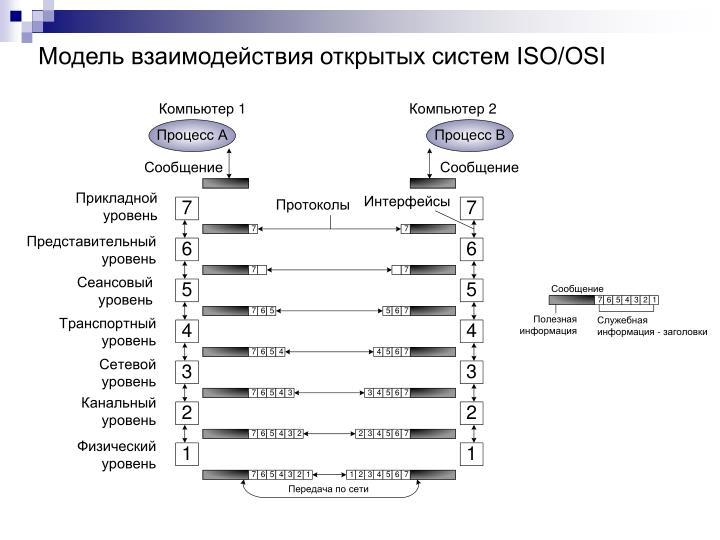 Модель взаимодействия открытых систем ISO/OSI