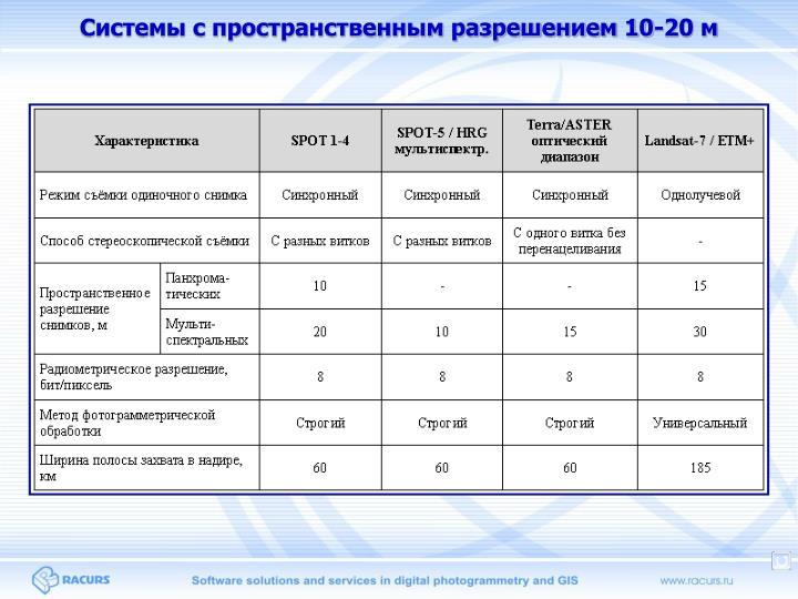 Системы с пространственным разрешением 10-20 м