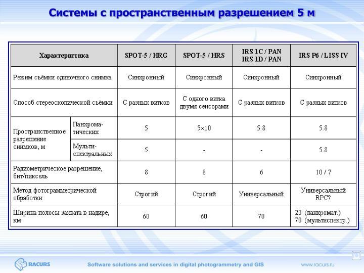 Системы с пространственным разрешением 5 м