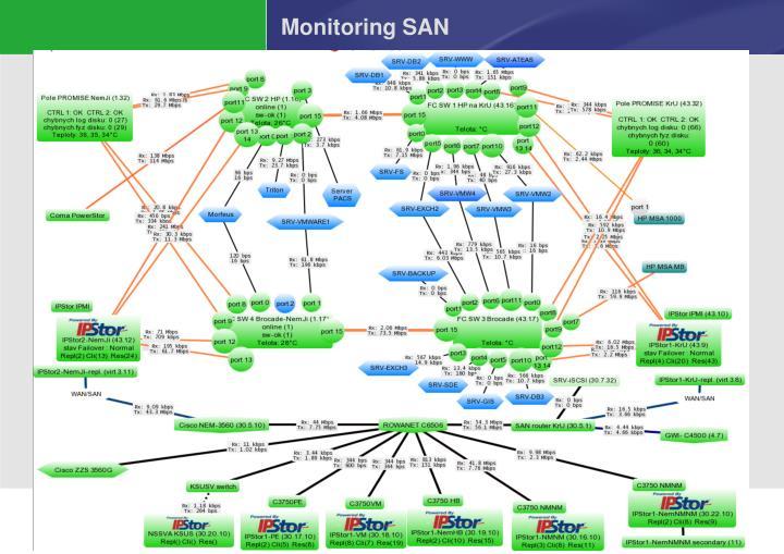 Monitoring SAN