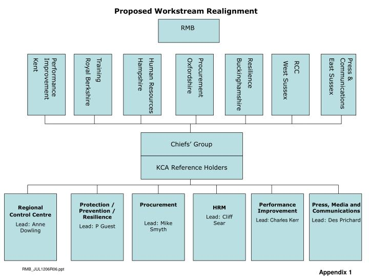 Proposed Workstream Realignment