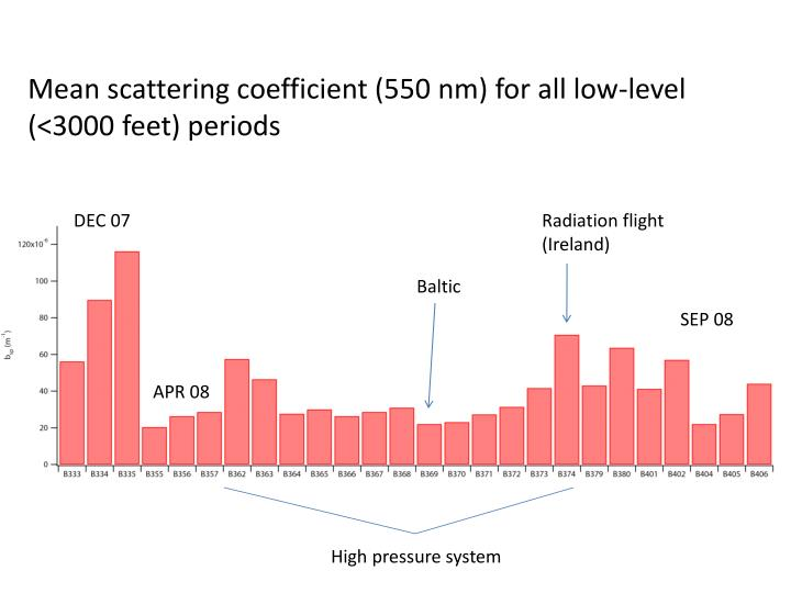 Mean scattering coefficient (550 nm) for all low-level (<3000 feet) periods