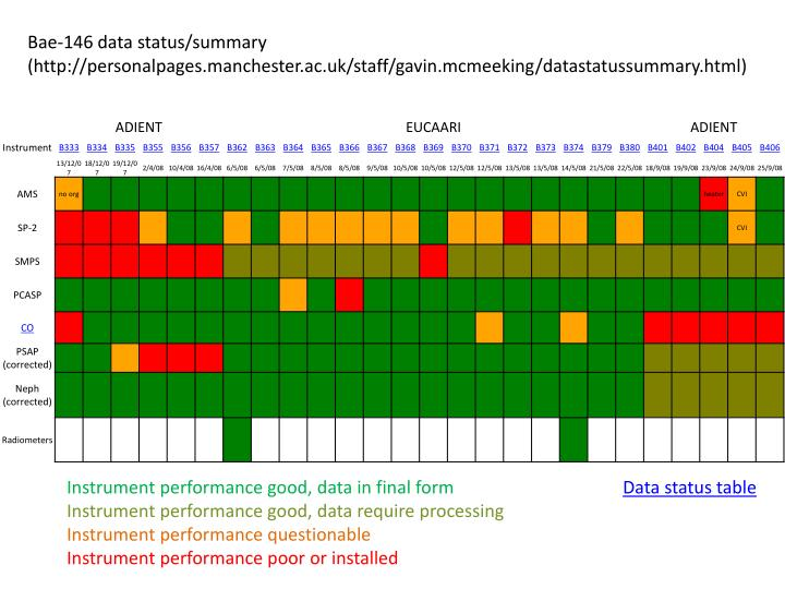 Bae-146 data status/summary
