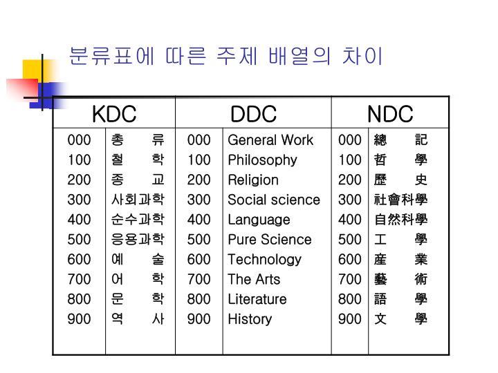 분류표에 따른 주제 배열의 차이
