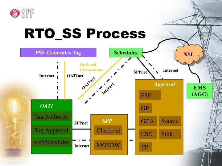 RTO_SS Process