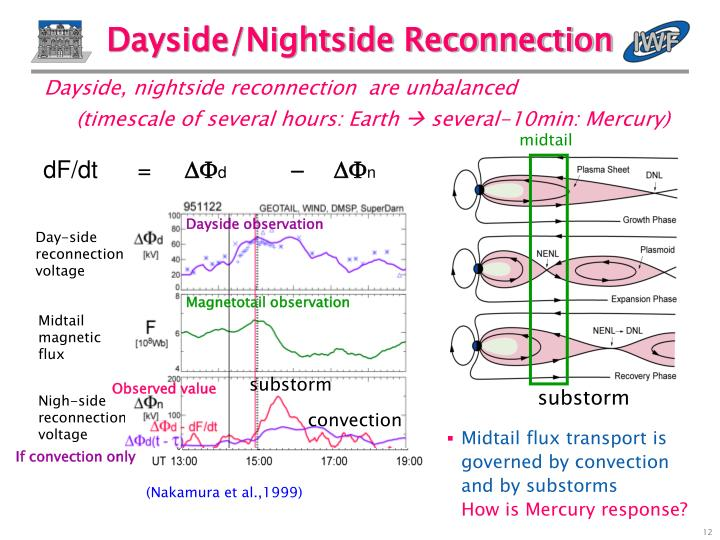 Dayside, nightside reconnection  are unbalanced