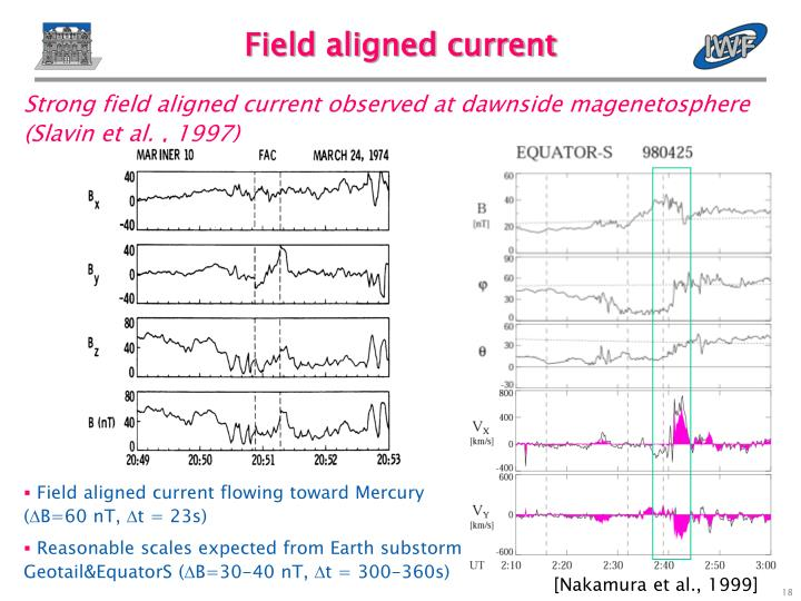 Field aligned current