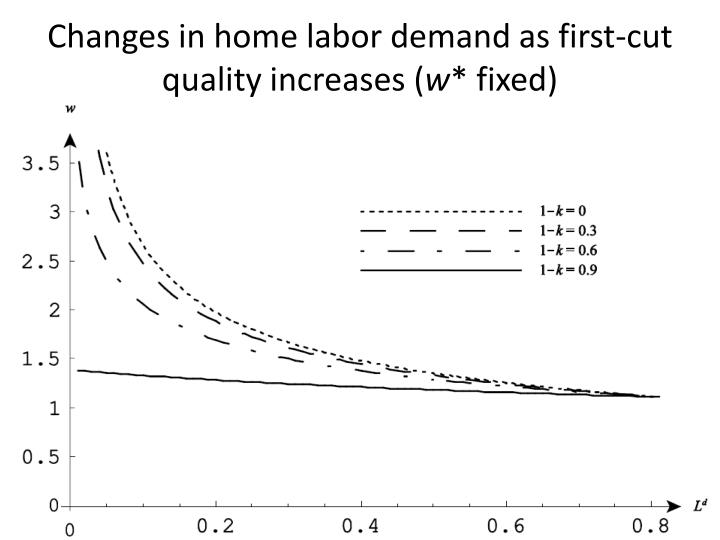 Changes in home labor demand as first-cut quality increases (