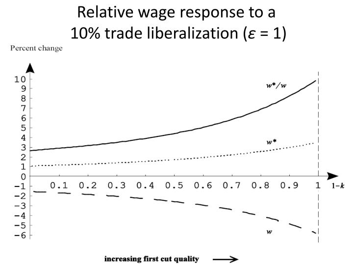 Relative wage response to a