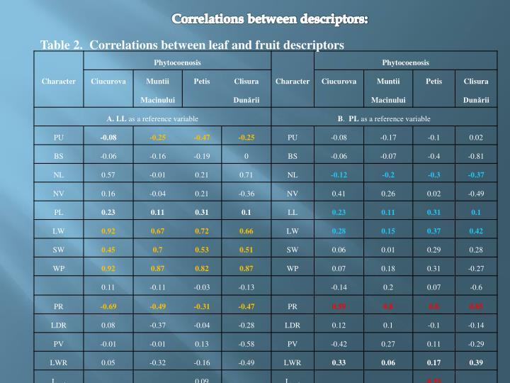 Correlations between descriptors: