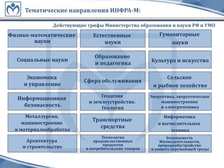 Тематические направления ИНФРА-М: