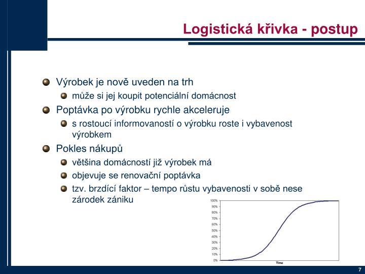Logistická křivka - postup